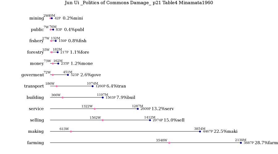 English Version of Employment Data Plot