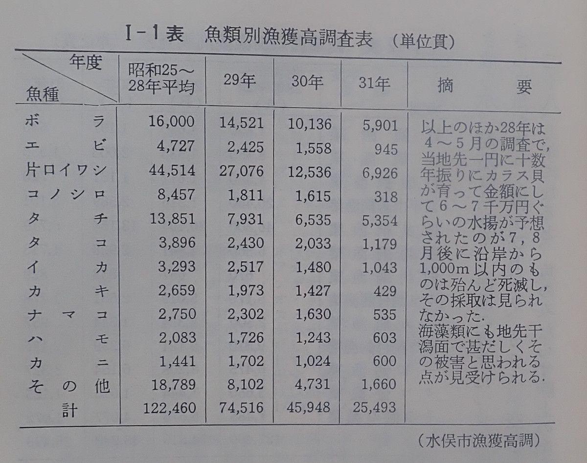 Harada水俣病p11 Original Table
