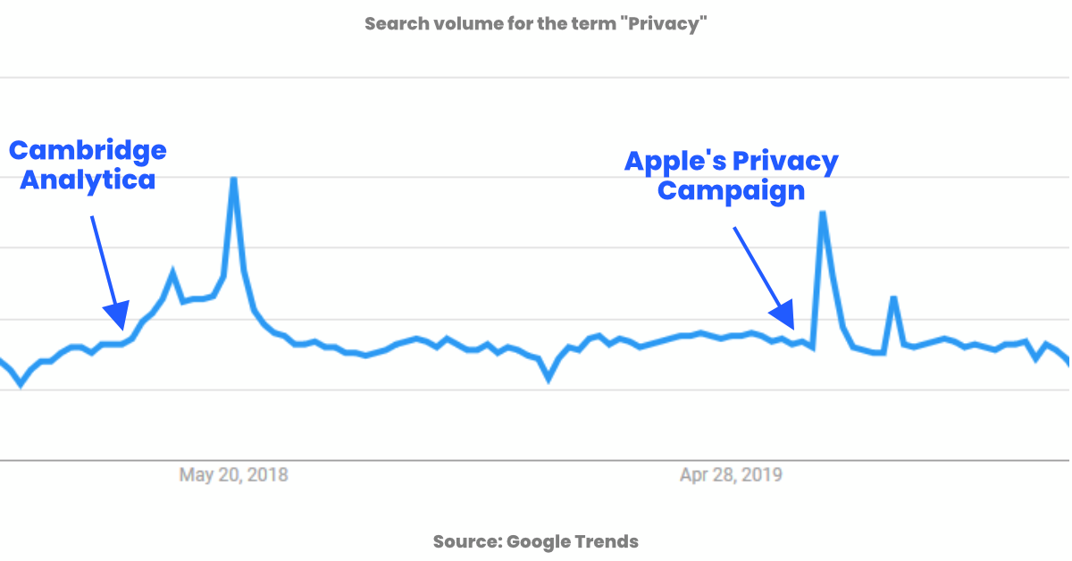 graph showing increases in searches for privacy correlated with two events