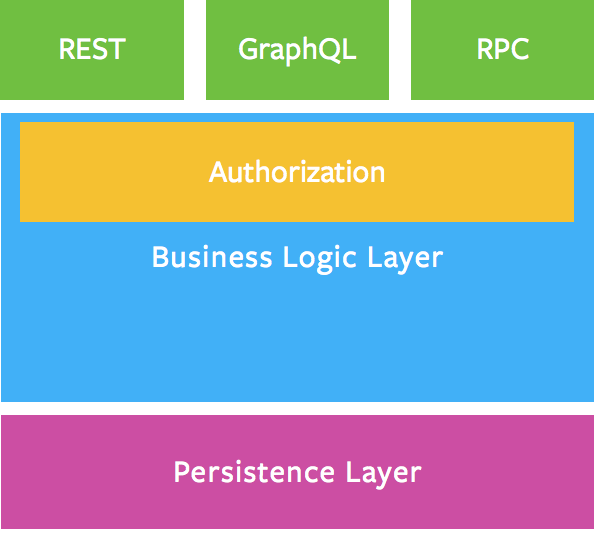 _Business Logic Layer