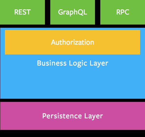 _Business Logic Layer