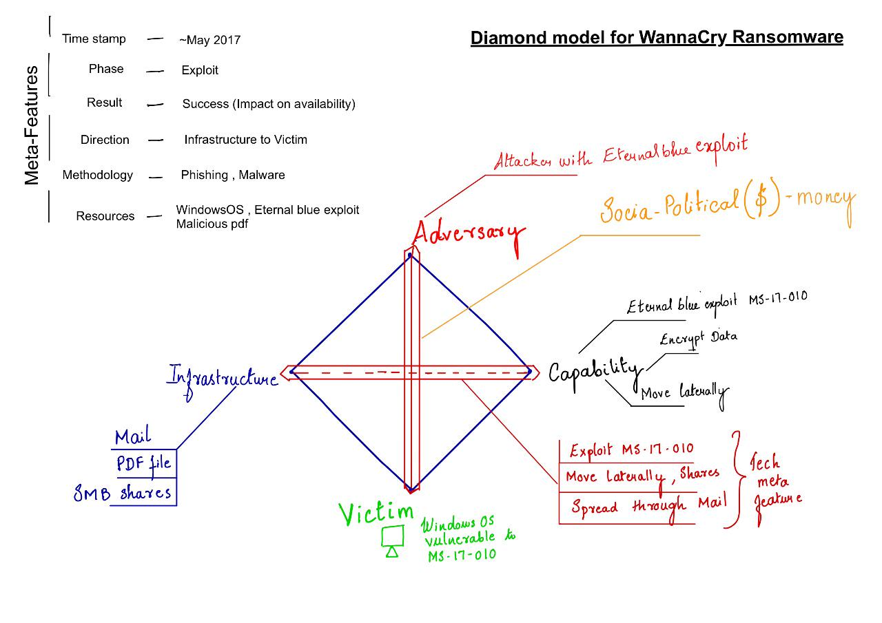 WannaCry in Diamond Model
