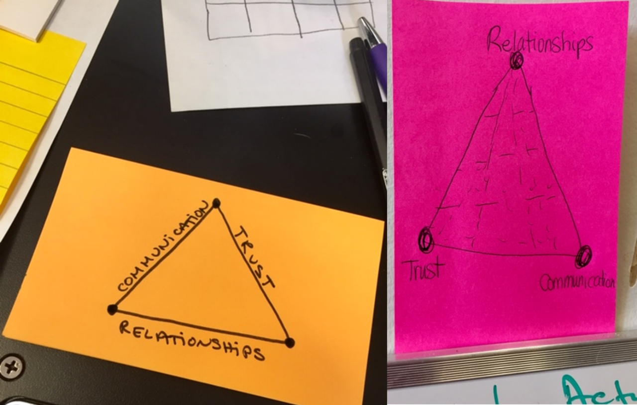 Trust-Communication-Relationships triangles on orange and pink post-its