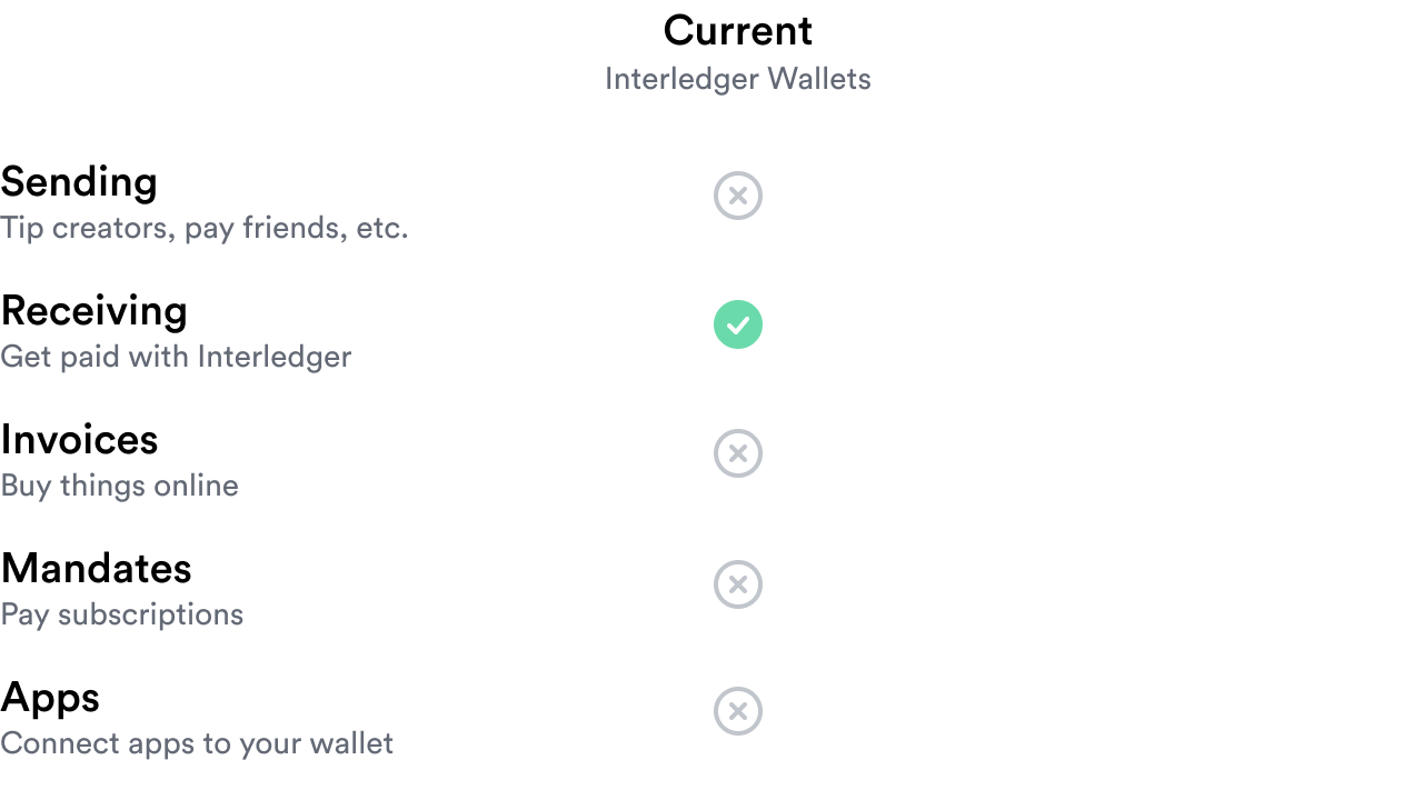 Table showing that current Interledger wallets only support receiving, but do not support sending, buying things online, subscriptions, or linking applications to your account.