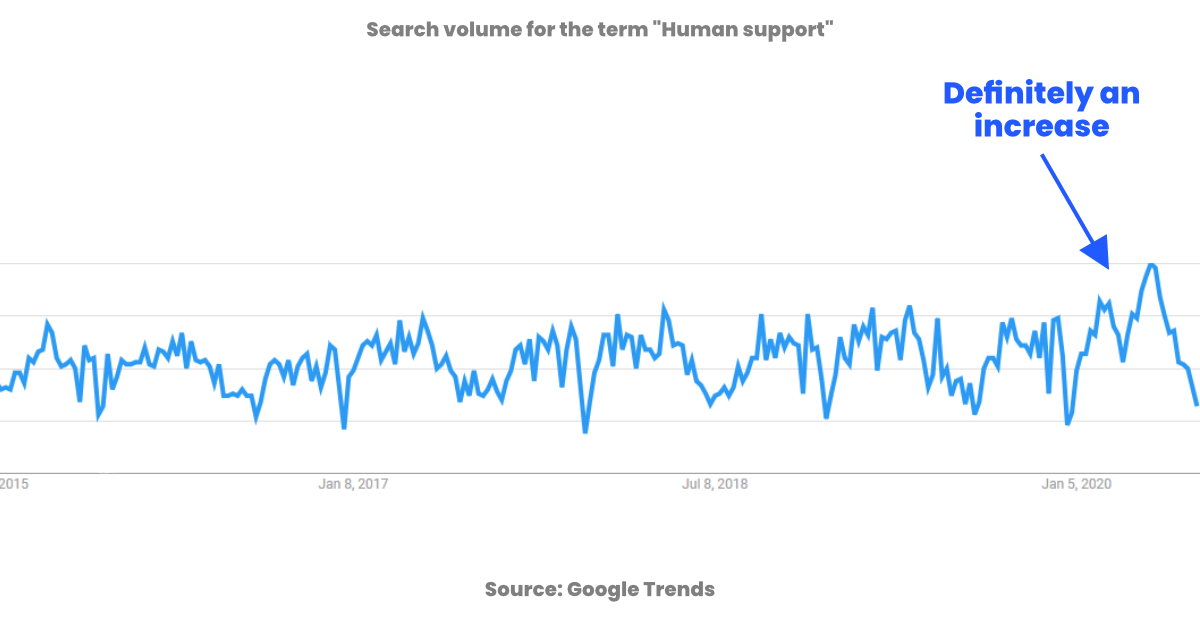 a graph showing an increase for the term human support