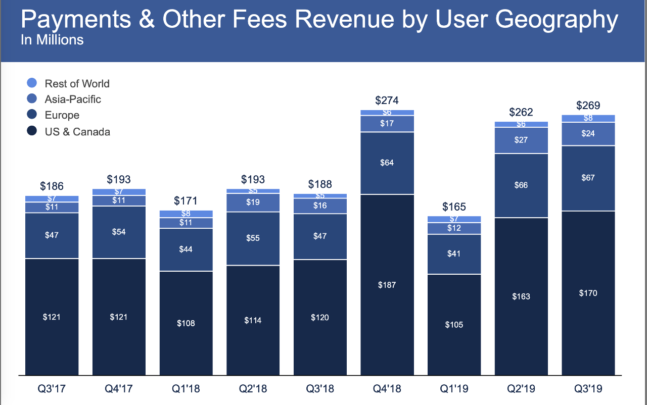 FaceBook Financial Results - Revenue Per User