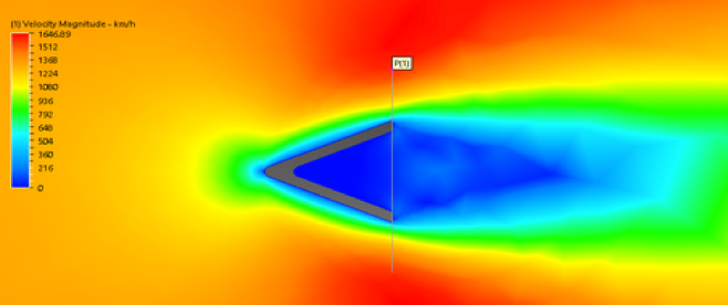 Bluff body velocity map