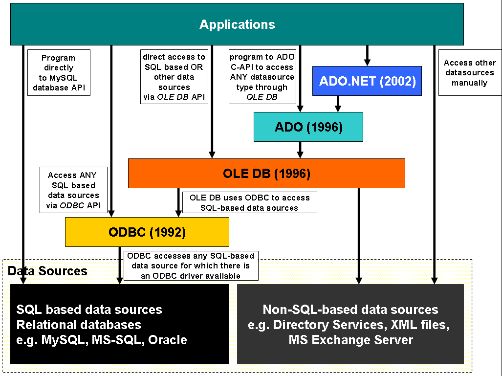 ActiveX Database Objects