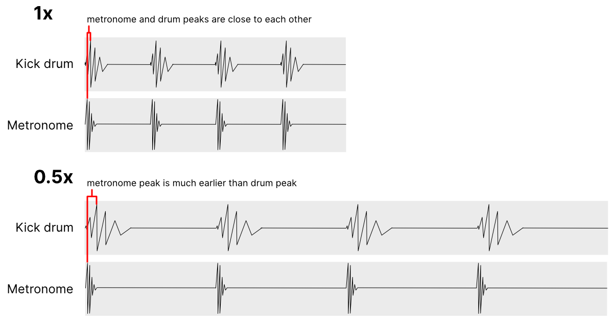 Illustration of waveforms