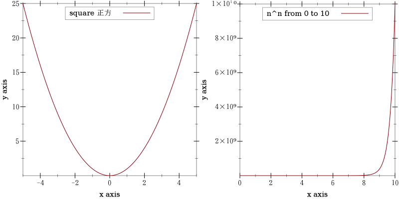 Possible Graded Sequence for Plotting Functions