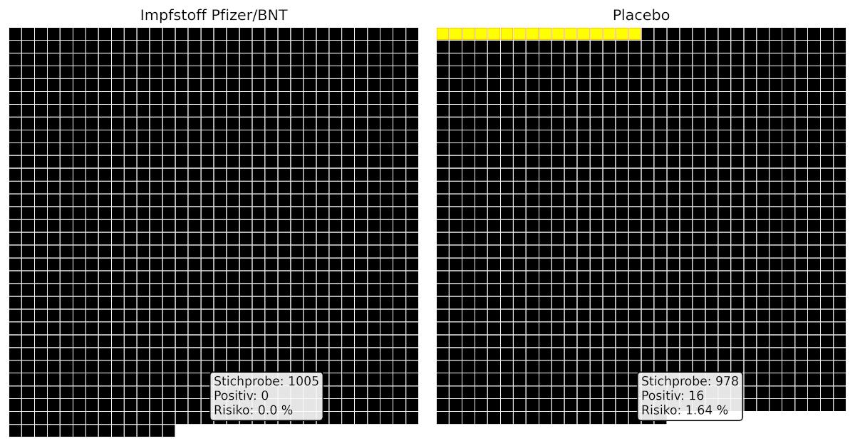 Abbildung-Pfizer-Impfstoff-vs-Placebo