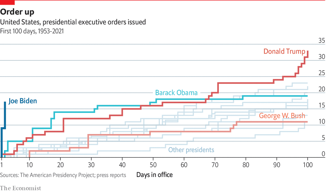 chart comparing executive orders