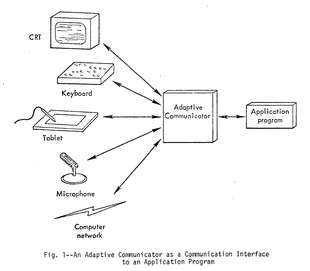 a flow diagram with CRT, microphone, tablet, keyboard, and computer network communicating with an adaptive communicator, which then communicates with a computer program