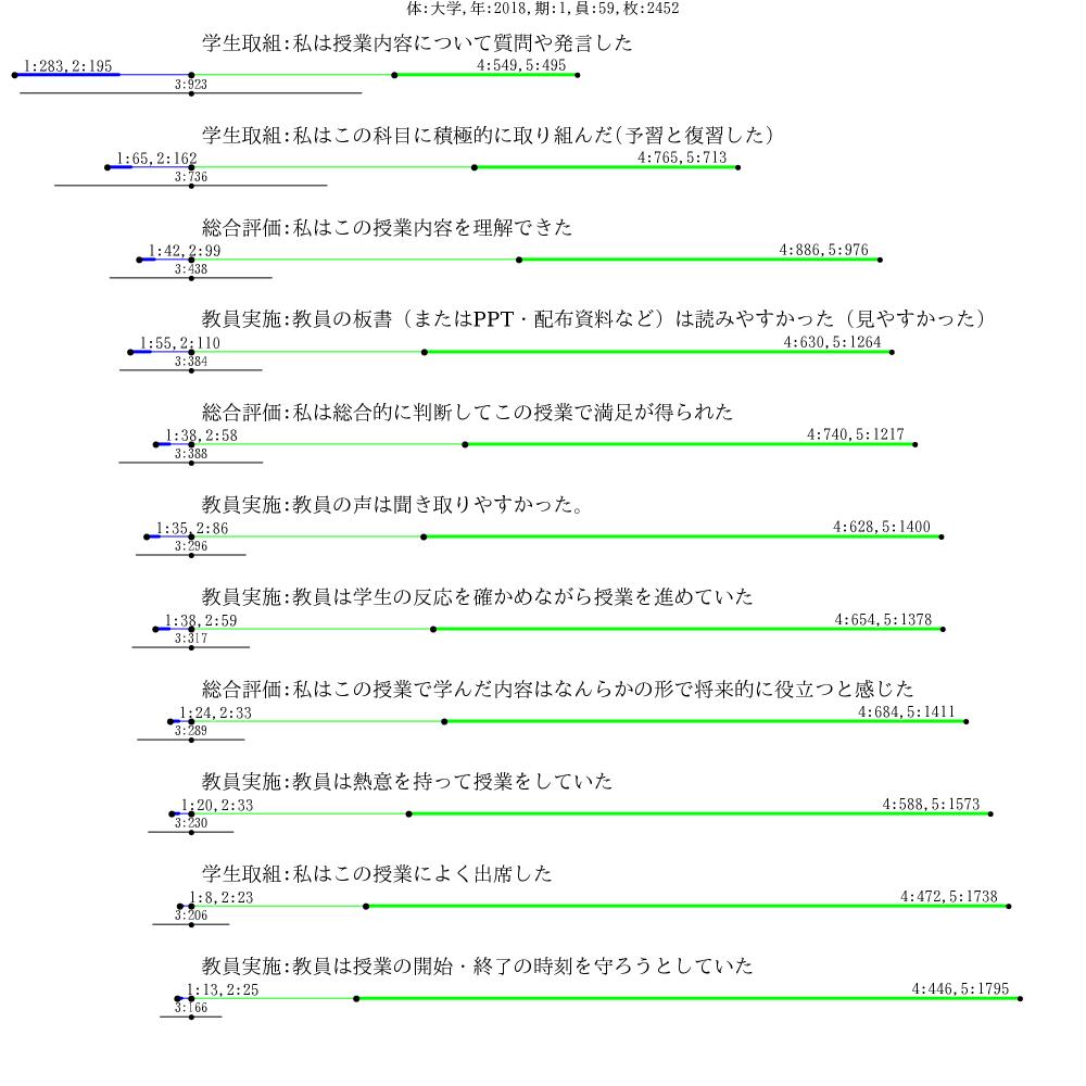 データ表の視覚化の図グラフ
