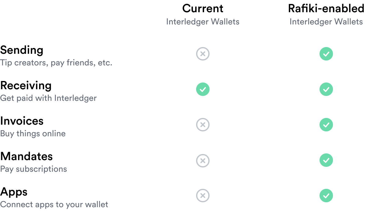 Table showing that Rafiki-enabled Interledger wallets will support sending (tipping creators, sending to friends), receiving (getting paid with Interledger), invoices (buying things online), mandates (paying subscriptions), and apps (connecting apps to your wallet), while current Interledger wallets only support receiving.