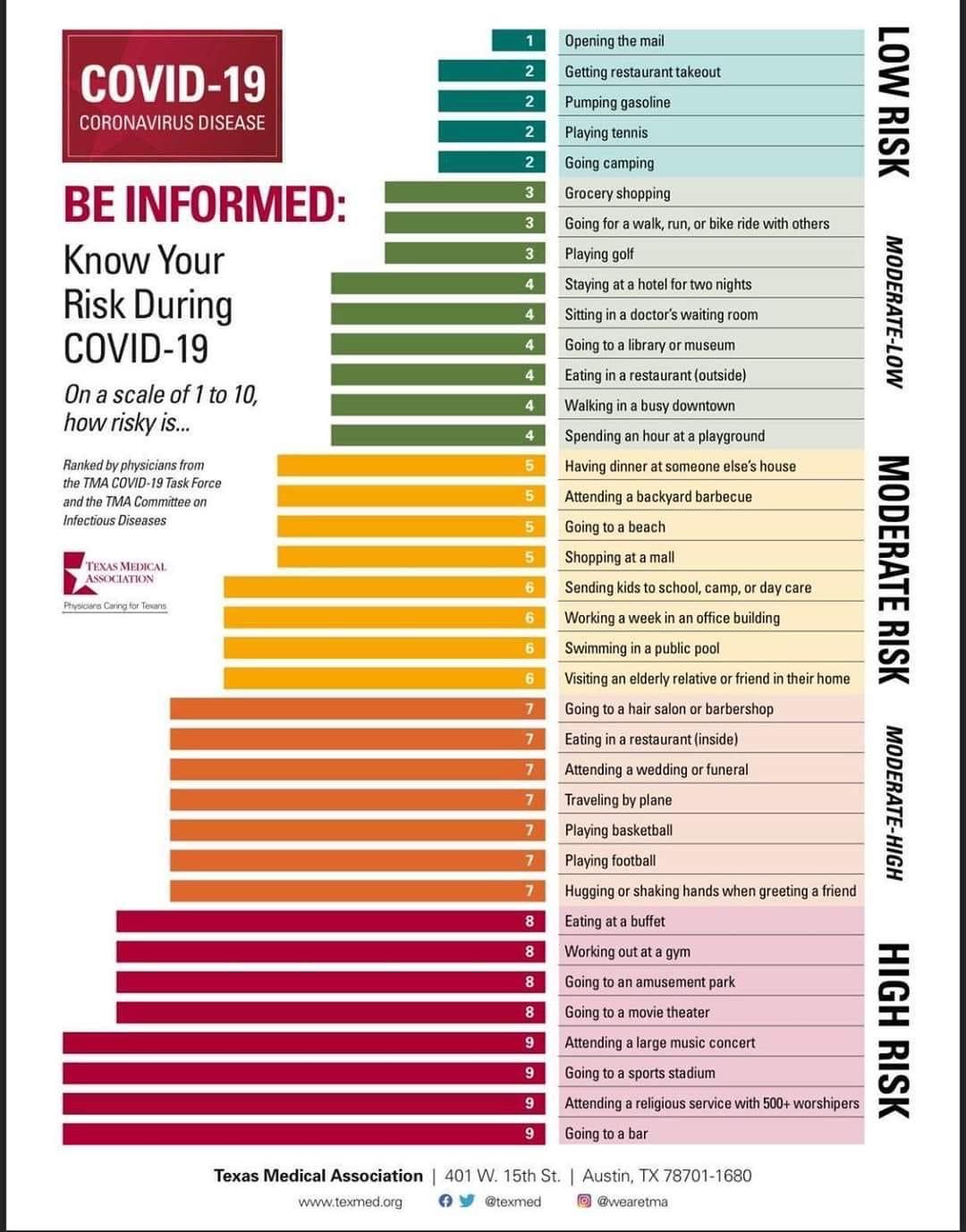 Covid-19 Activities and Risk Map