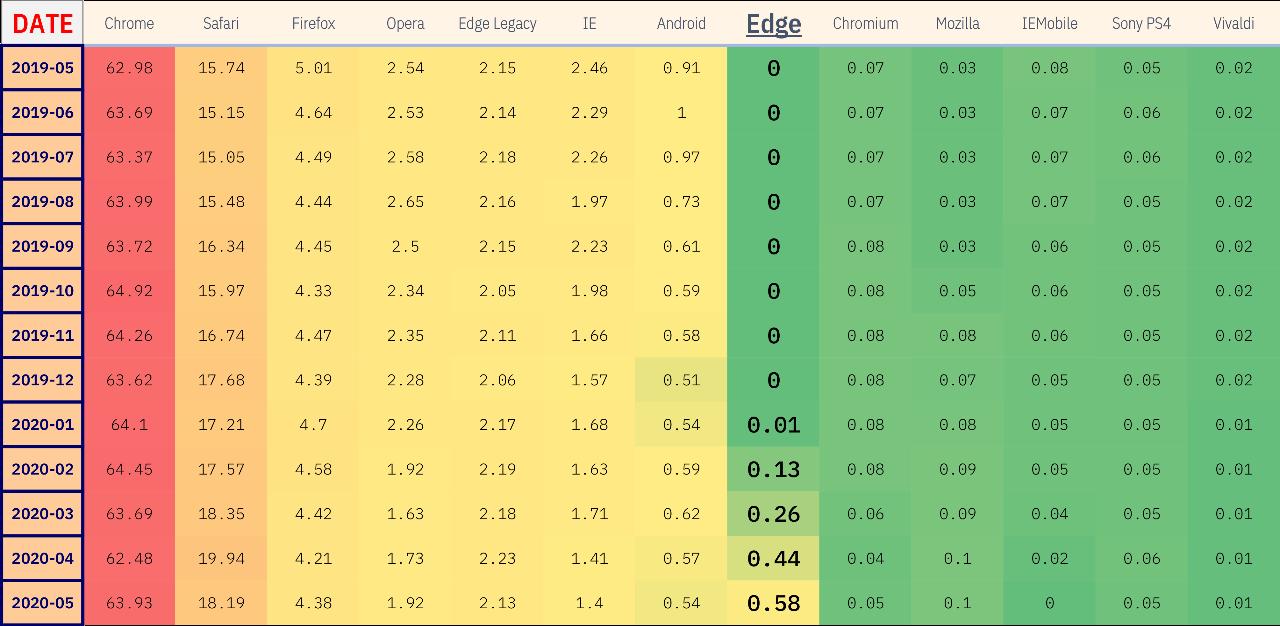 Global Browser Usage - Edge